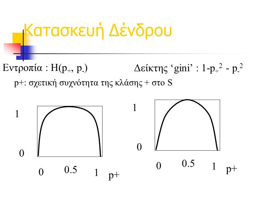 Δείκτης 'gini' : 1-p+2 - p-2