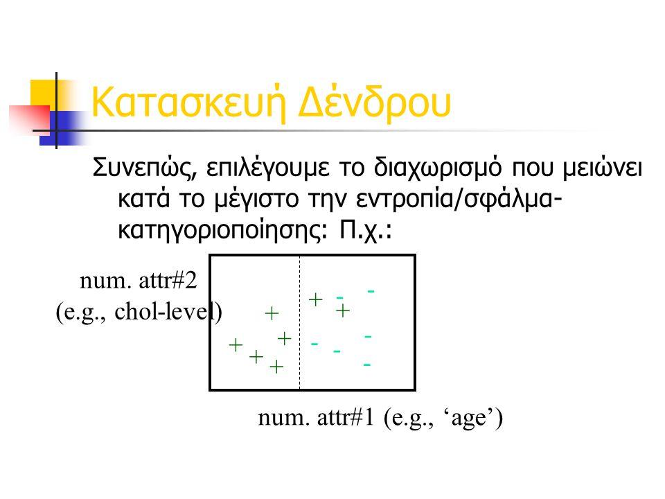 Κατασκευή Δένδρου Συνεπώς, επιλέγουμε το διαχωρισμό που μειώνει κατά το μέγιστο την εντροπία/σφάλμα-κατηγοριοποίησης: Π.χ.: