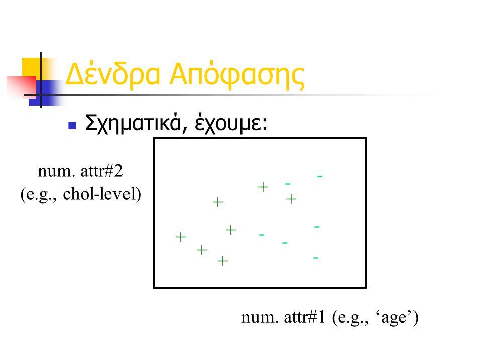 Δένδρα Απόφασης Σχηματικά, έχουμε: num. attr#1 (e.g., 'age')