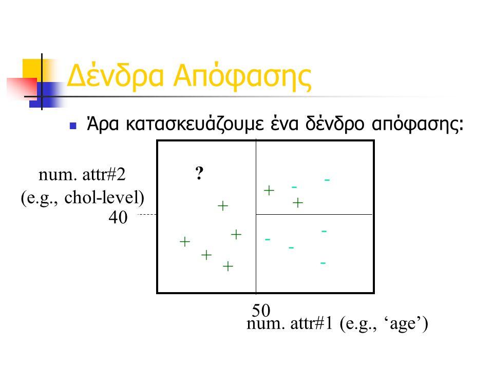 Δένδρα Απόφασης Άρα κατασκευάζουμε ένα δένδρο απόφασης: num. attr#2