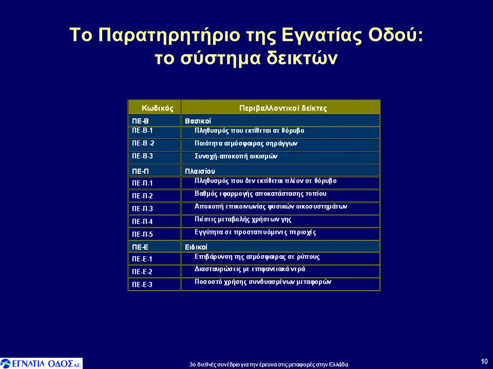 Το Παρατηρητήριο της Εγνατίας Οδού: το σύστημα δεικτών