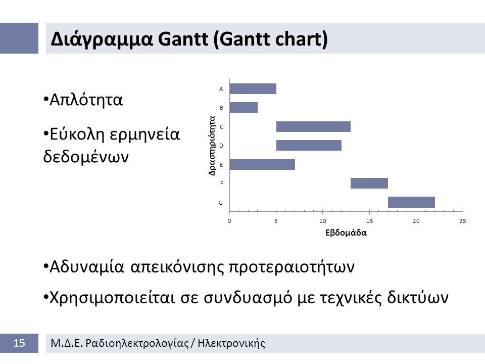 Διάγραμμα Gantt (Gantt chart)