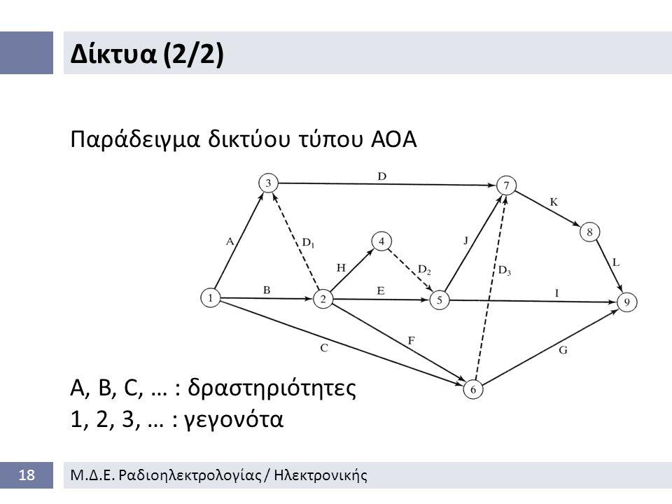 Δίκτυα (2/2) Παράδειγμα δικτύου τύπου ΑΟΑ A, B, C, … : δραστηριότητες