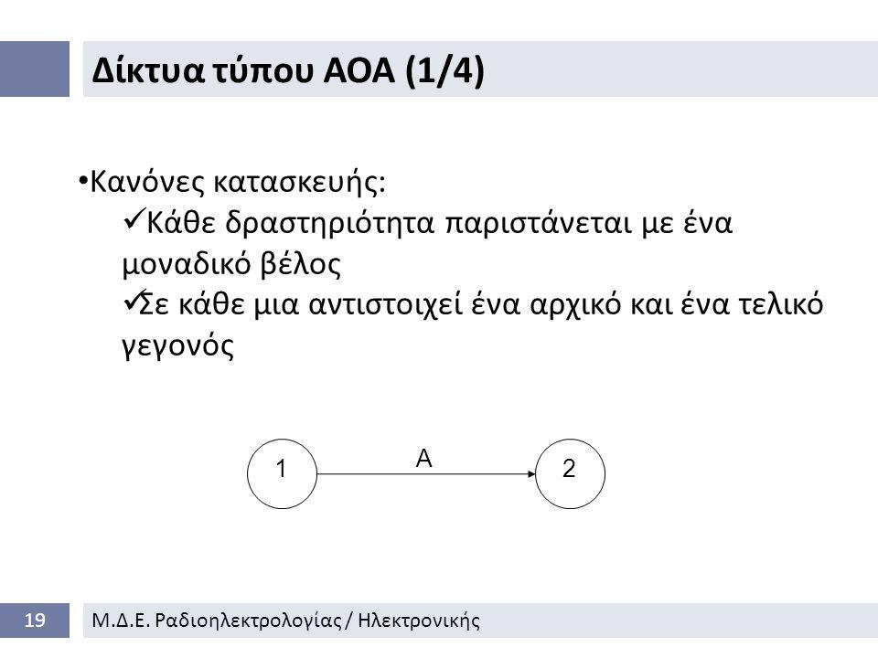Δίκτυα τύπου ΑΟΑ (1/4) Κανόνες κατασκευής: