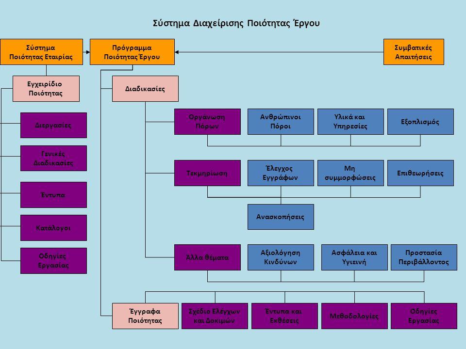 Σύστημα Διαχείρισης Ποιότητας Έργου