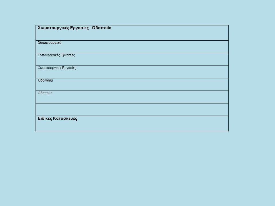 Χωματουργικές Εργασίες - Οδοποιία