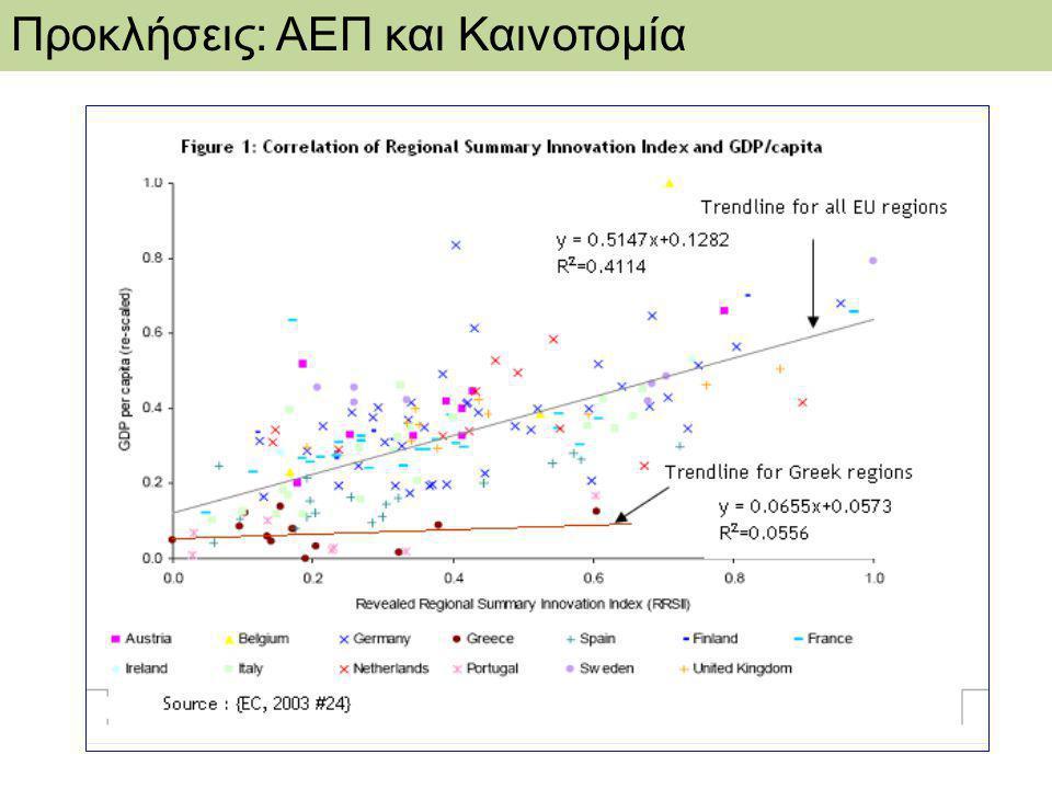 Προκλήσεις: ΑΕΠ και Καινοτομία