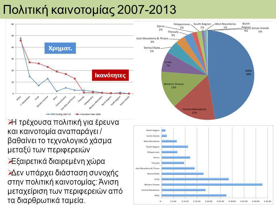 Πολιτική καινοτομίας 2007-2013
