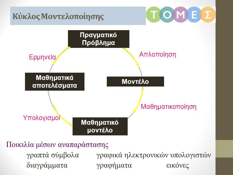 Κύκλος Μοντελοποίησης
