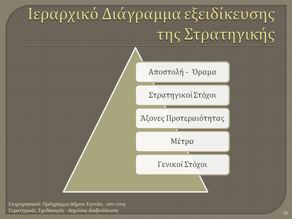 Ιεραρχικό Διάγραμμα εξειδίκευσης της Στρατηγικής