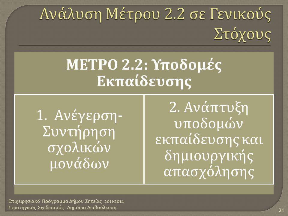 Ανάλυση Μέτρου 2.2 σε Γενικούς Στόχους
