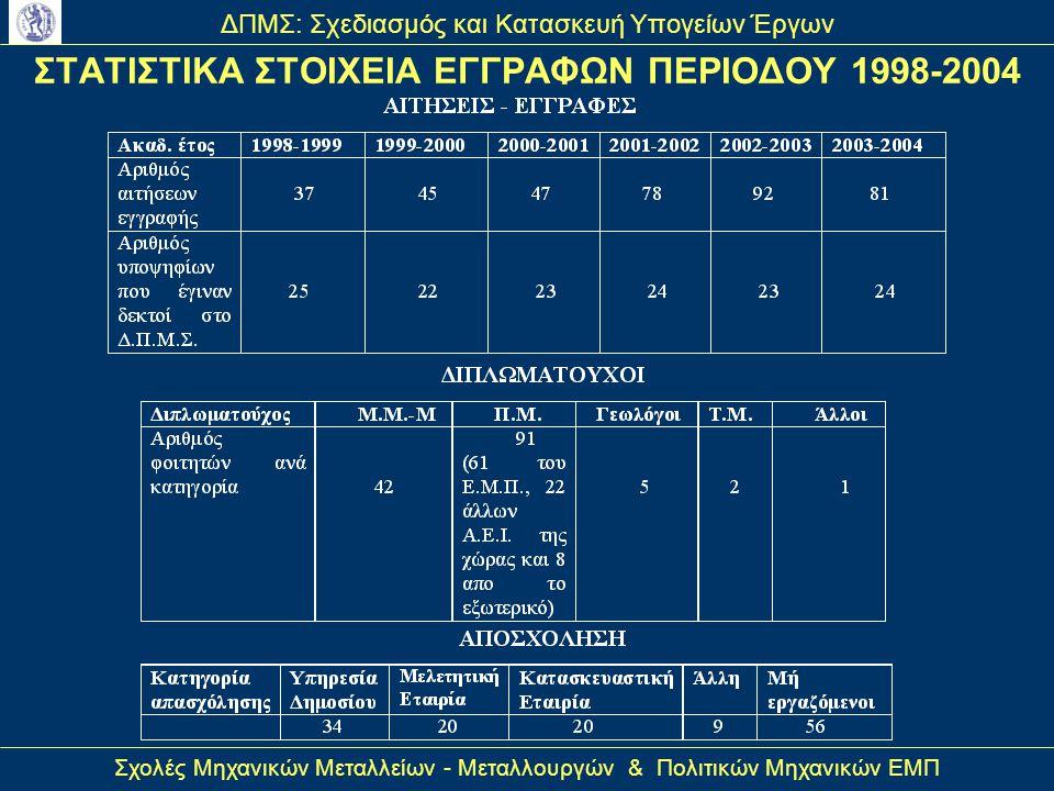 ΣΤΑΤΙΣΤΙΚΑ ΣΤΟΙΧΕΙΑ ΕΓΓΡΑΦΩΝ ΠΕΡΙΟΔΟΥ 1998-2004