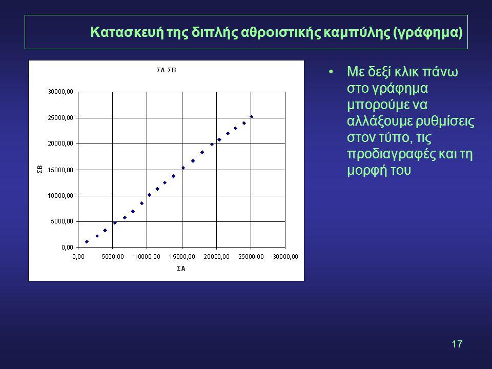 Κατασκευή της διπλής αθροιστικής καμπύλης (γράφημα)