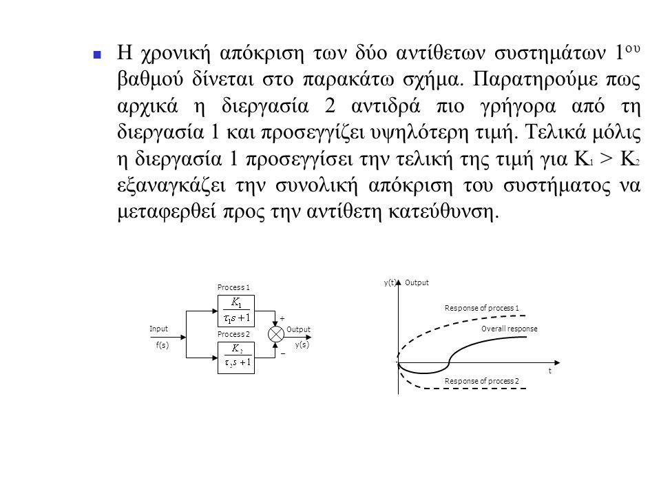 Η χρονική απόκριση των δύο αντίθετων συστημάτων 1oυ βαθμού δίνεται στο παρακάτω σχήμα. Παρατηρούμε πως αρχικά η διεργασία 2 αντιδρά πιο γρήγορα από τη διεργασία 1 και προσεγγίζει υψηλότερη τιμή. Τελικά μόλις η διεργασία 1 προσεγγίσει την τελική της τιμή για Κ1 > Κ2 εξαναγκάζει την συνολική απόκριση του συστήματος να μεταφερθεί προς την αντίθετη κατεύθυνση.