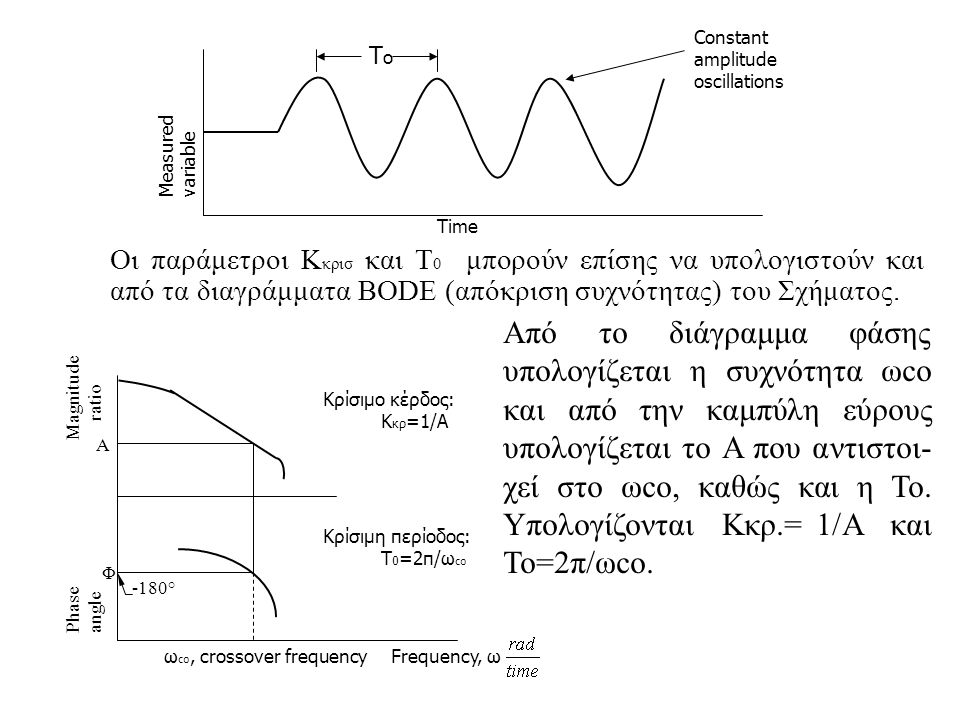Constant amplitude. oscillations. To. Measured. variable. Time.