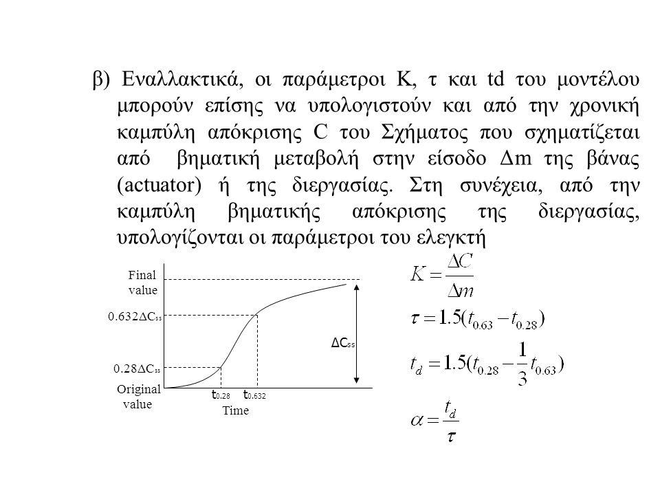 β) Εναλλακτικά, οι παράμετροι Κ, τ και td του μοντέλου μπορούν επίσης να υπολογιστούν και από την χρονική καμπύλη απόκρισης C του Σχήματος που σχηματίζεται από βηματική μεταβολή στην είσοδο Δm της βάνας (actuator) ή της διεργασίας. Στη συνέχεια, από την καμπύλη βηματικής απόκρισης της διεργασίας, υπολογίζονται οι παράμετροι του ελεγκτή