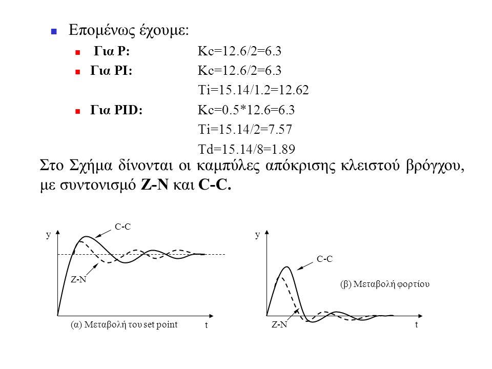 Επομένως έχουμε: Για Ρ: Κc=12.6/2=6.3. Για PI: Kc=12.6/2=6.3. Ti=15.14/1.2=12.62. Για PID: Kc=0.5*12.6=6.3.