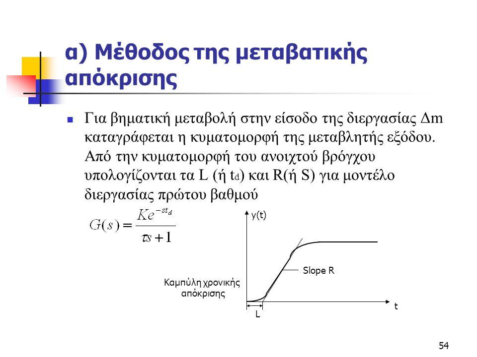 α) Μέθοδος της μεταβατικής απόκρισης