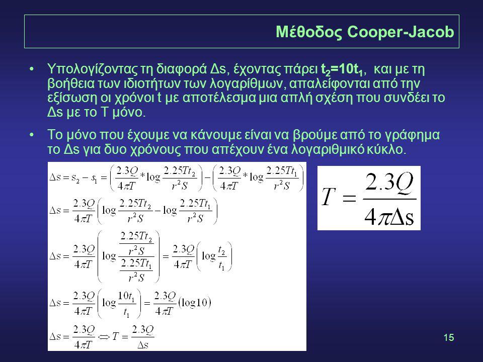 Μέθοδος Cooper-Jacob