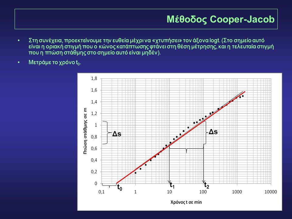 Μέθοδος Cooper-Jacob Δs Δs t1 t2 t0