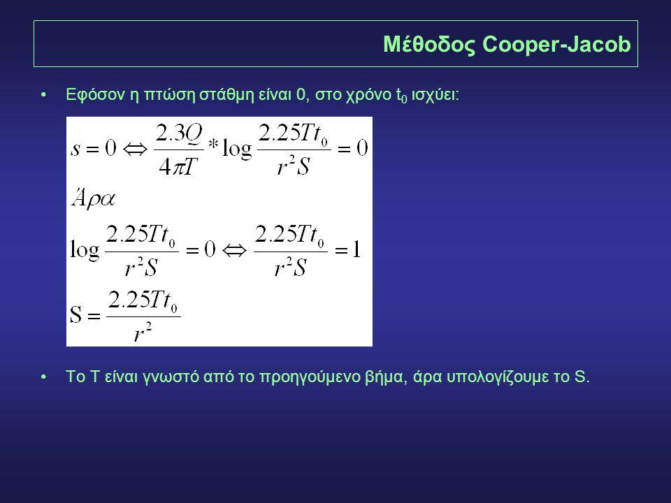Μέθοδος Cooper-Jacob Εφόσον η πτώση στάθμη είναι 0, στο χρόνο t0 ισχύει: To T είναι γνωστό από το προηγούμενο βήμα, άρα υπολογίζουμε το S.