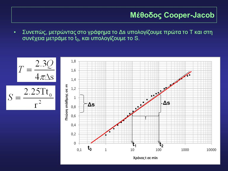 Μέθοδος Cooper-Jacob Συνεπώς, μετρώντας στο γράφημα το Δs υπολογίζουμε πρώτα το Τ και στη συνέχεια μετράμε το t0, και υπολογίζουμε το S.