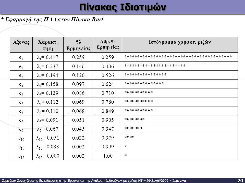 Ιστόγραμμα χαρακτ. ριζών