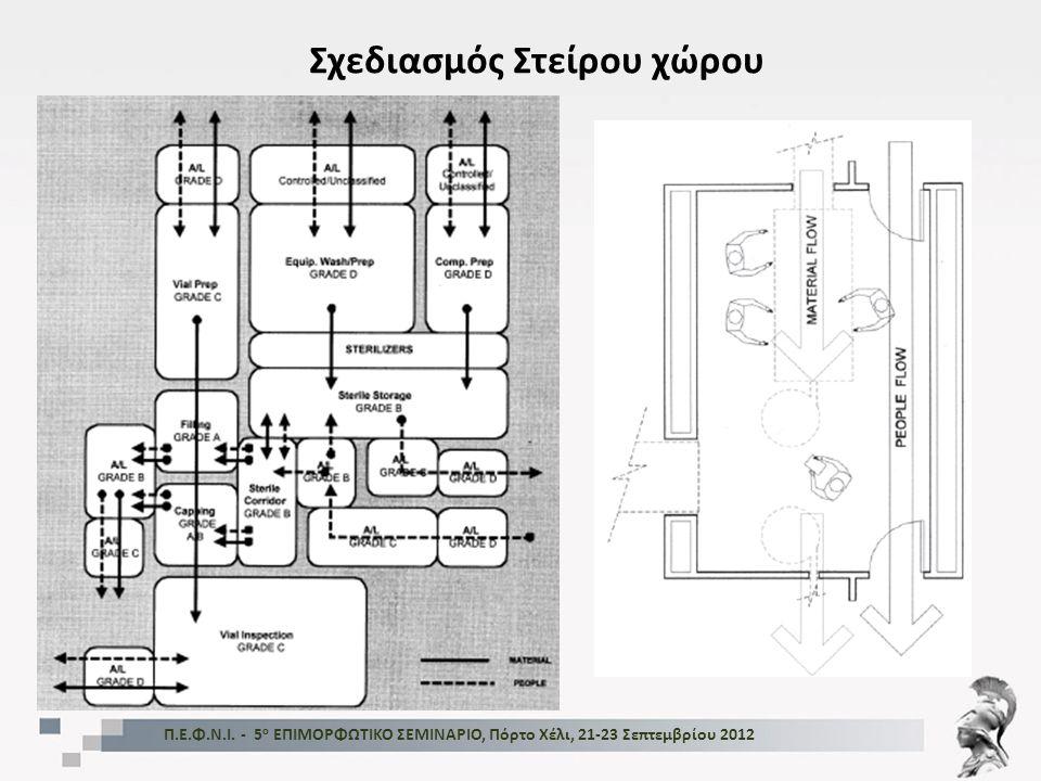 Σχεδιασμός Στείρου χώρου