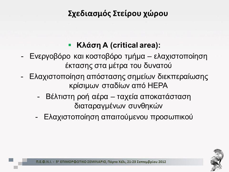 Σχεδιασμός Στείρου χώρου Κλάση Α (critical area):