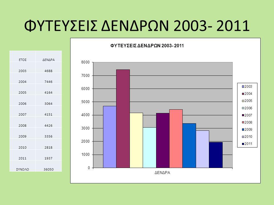 ΦΥΤΕΥΣΕΙΣ ΔΕΝΔΡΩΝ 2003- 2011 ΕΤΟΣ ΔΕΝΔΡΑ 2003 4688 2004 7446 2005 4164
