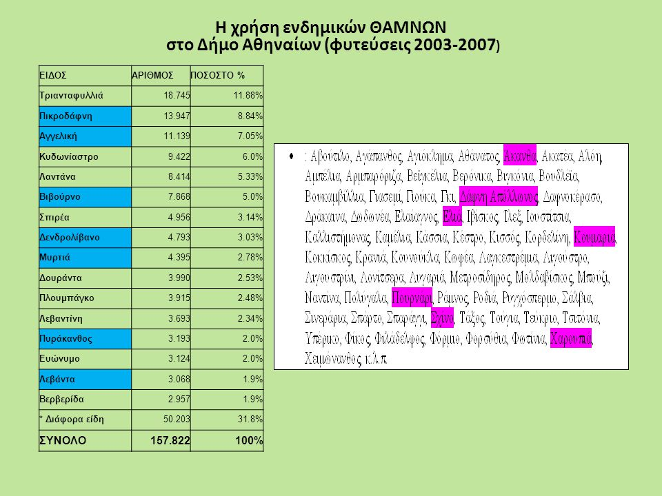 Η χρήση ενδημικών ΘΑΜΝΩΝ στο Δήμο Αθηναίων (φυτεύσεις 2003-2007)