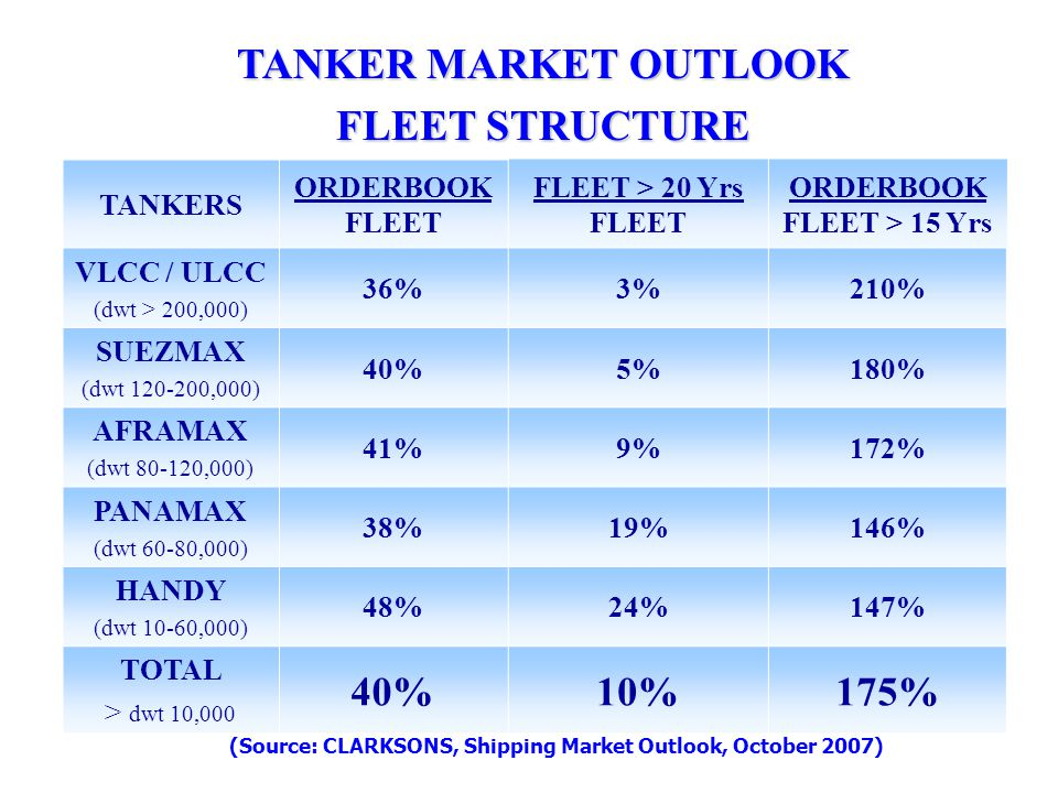 TANKER MARKET OUTLOOK FLEET STRUCTURE