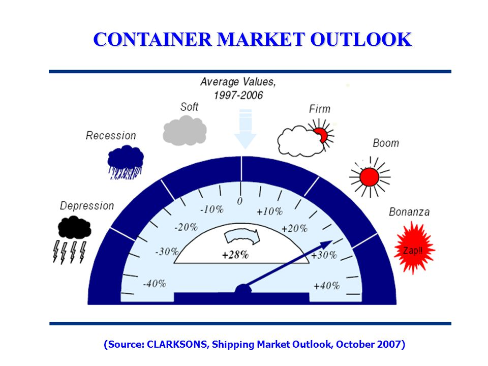 CONTAINER MARKET OUTLOOK