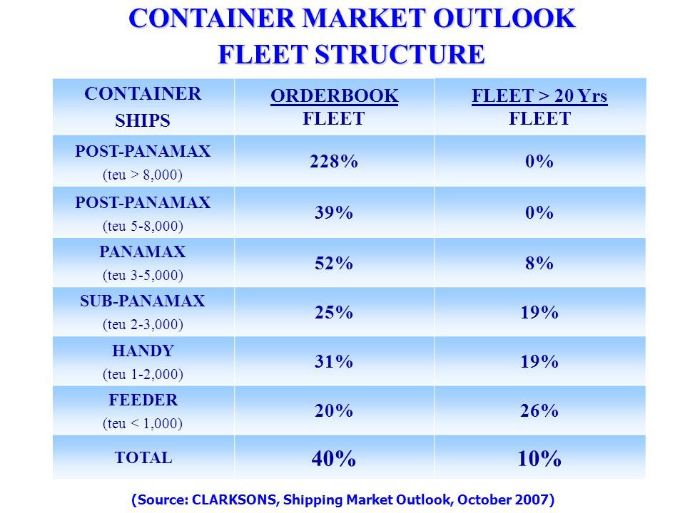 CONTAINER MARKET OUTLOOK FLEET STRUCTURE