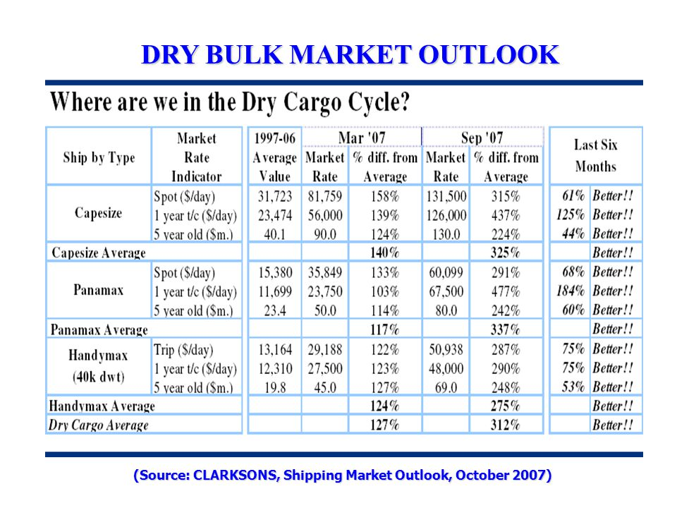 DRY BULK MARKET OUTLOOK