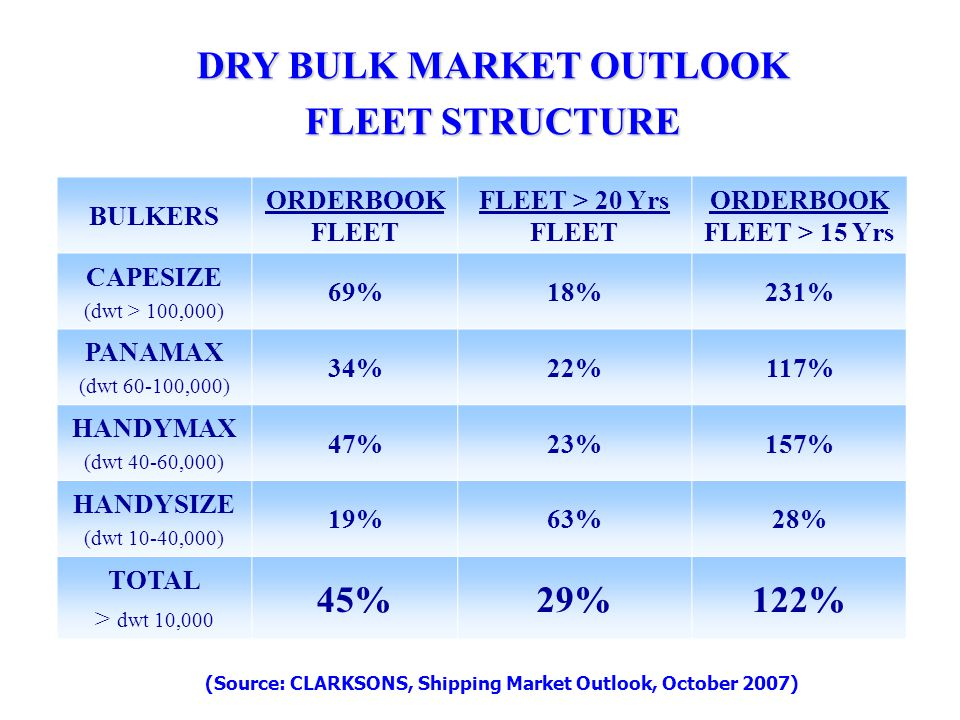 DRY BULK MARKET OUTLOOK FLEET STRUCTURE