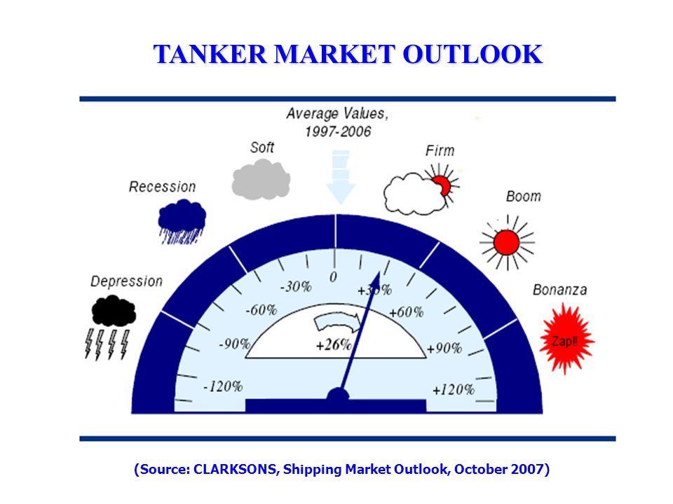 (Source: CLARKSONS, Shipping Market Outlook, October 2007)