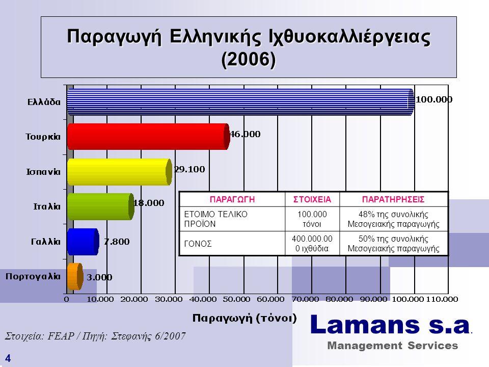 Παραγωγή Ελληνικής Ιχθυοκαλλιέργειας (2006)