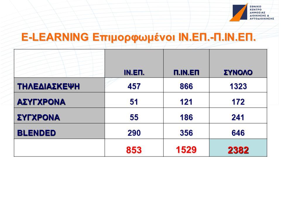 E-LEARNING Επιμορφωμένοι ΙΝ.ΕΠ.-Π.ΙΝ.ΕΠ.