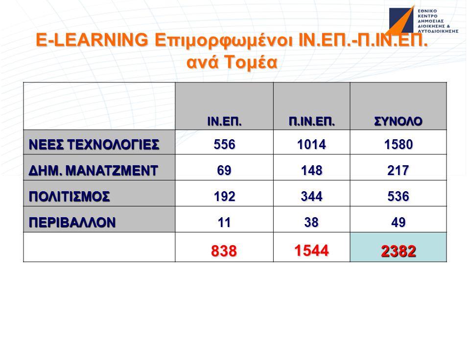 E-LEARNING Επιμορφωμένοι ΙΝ.ΕΠ.-Π.ΙΝ.ΕΠ. ανά Τομέα