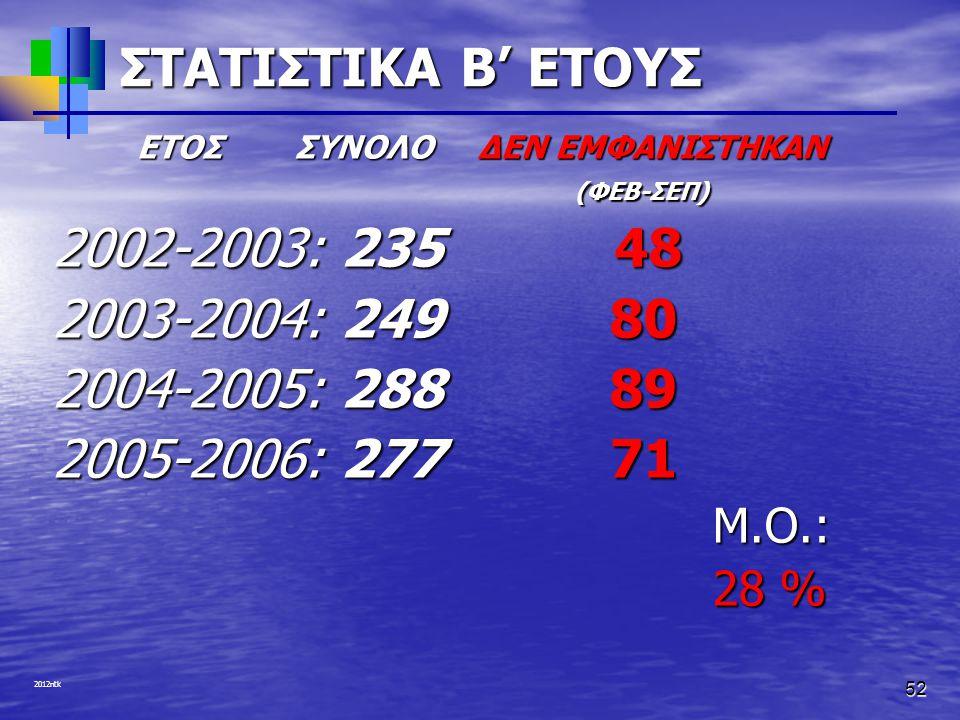 ΣΤΑΤΙΣΤΙΚΑ Β' ΕΤΟΥΣ 2002-2003: 235 48 2003-2004: 249 80