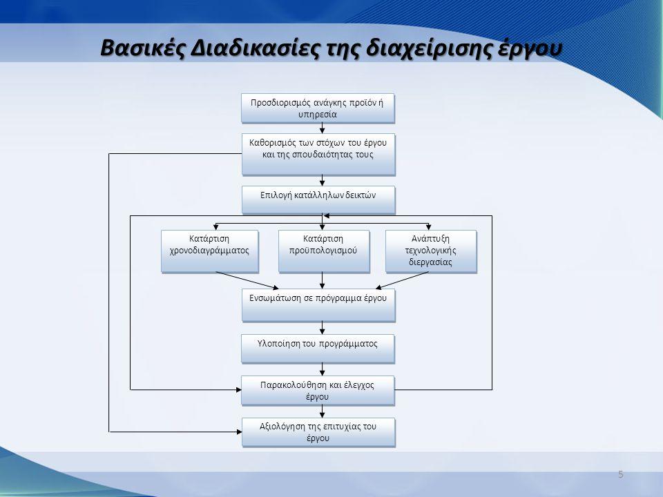 Βασικές Διαδικασίες της διαχείρισης έργου