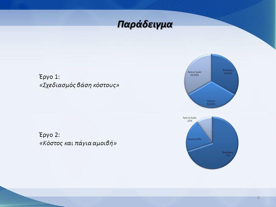 Παράδειγμα Έργο 1: «Σχεδιασμός βάση κόστους» Έργο 2: