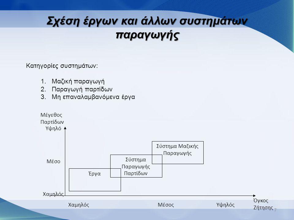 Σχέση έργων και άλλων συστημάτων παραγωγής