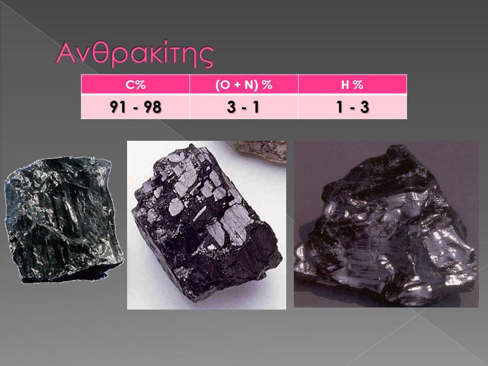 Ανθρακίτης C% (O + N) % H % 91 - 98 3 - 1 1 - 3
