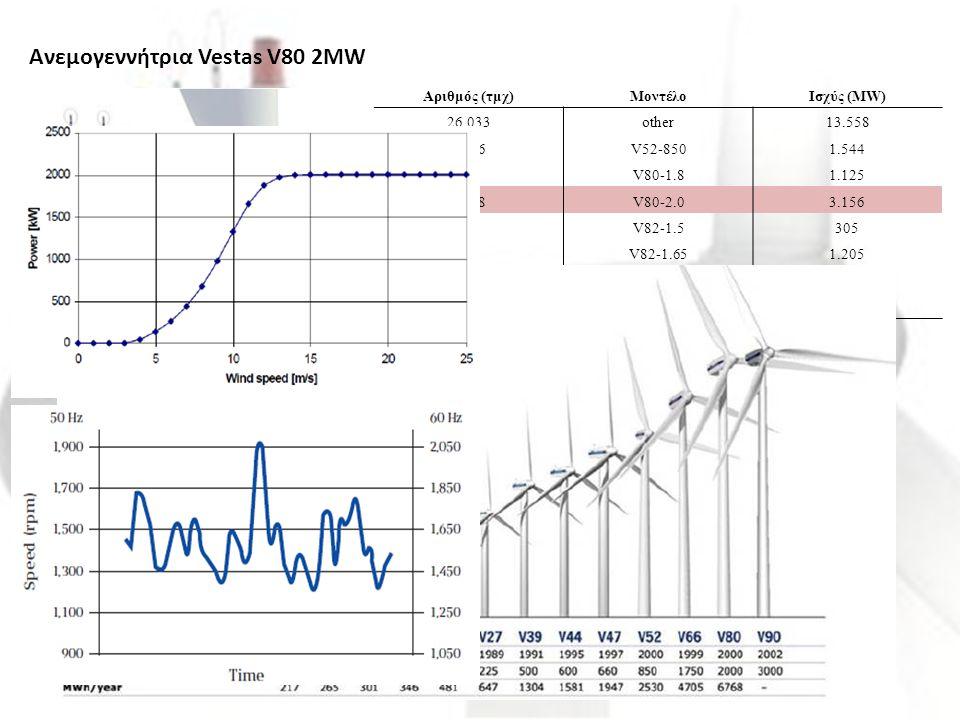 Ανεμογεννήτρια Vestas V80 2MW