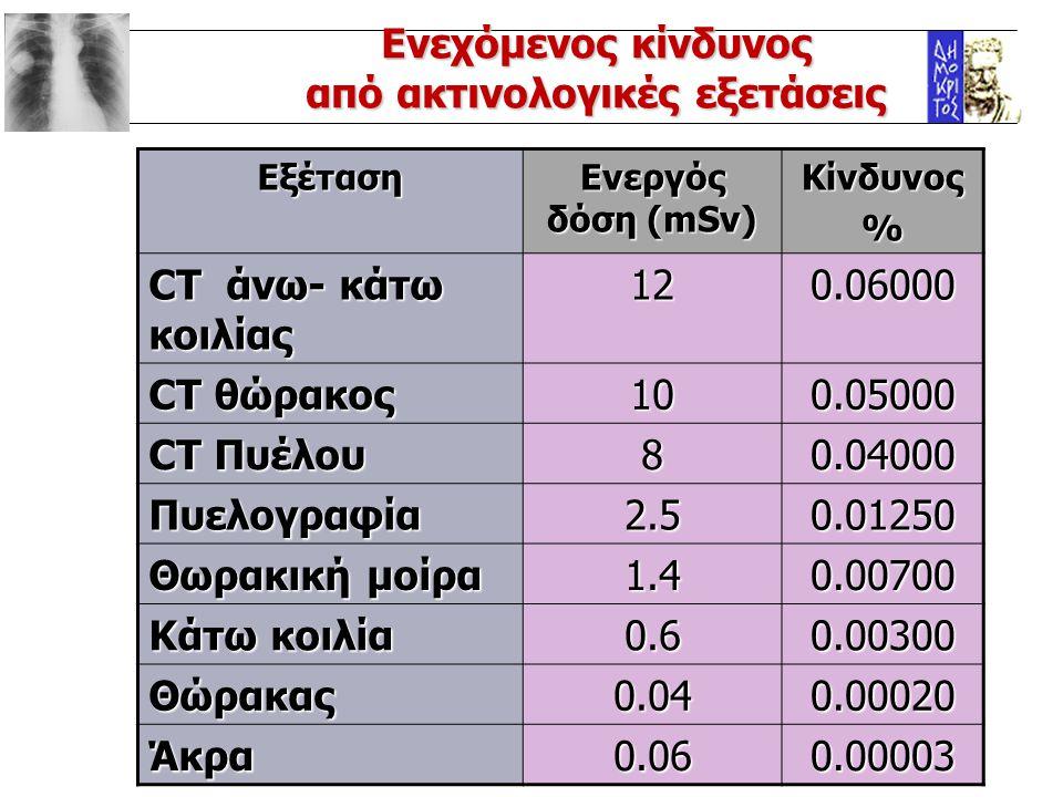 από ακτινολογικές εξετάσεις