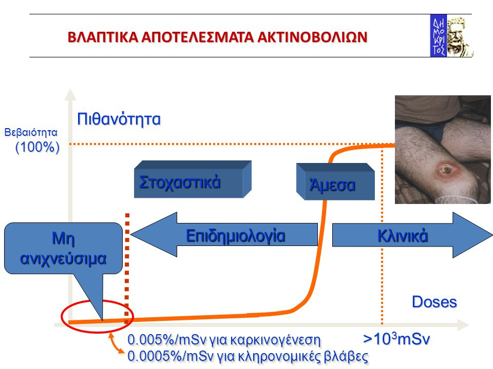 ΒΛΑΠΤΙΚΑ ΑΠΟΤΕΛΕΣΜΑΤΑ ΑΚΤΙΝΟΒΟΛΙΩΝ
