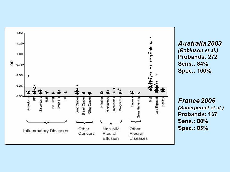 Australia 2003 France 2006 Probands: 272 Sens.: 84% Spec.: 100%