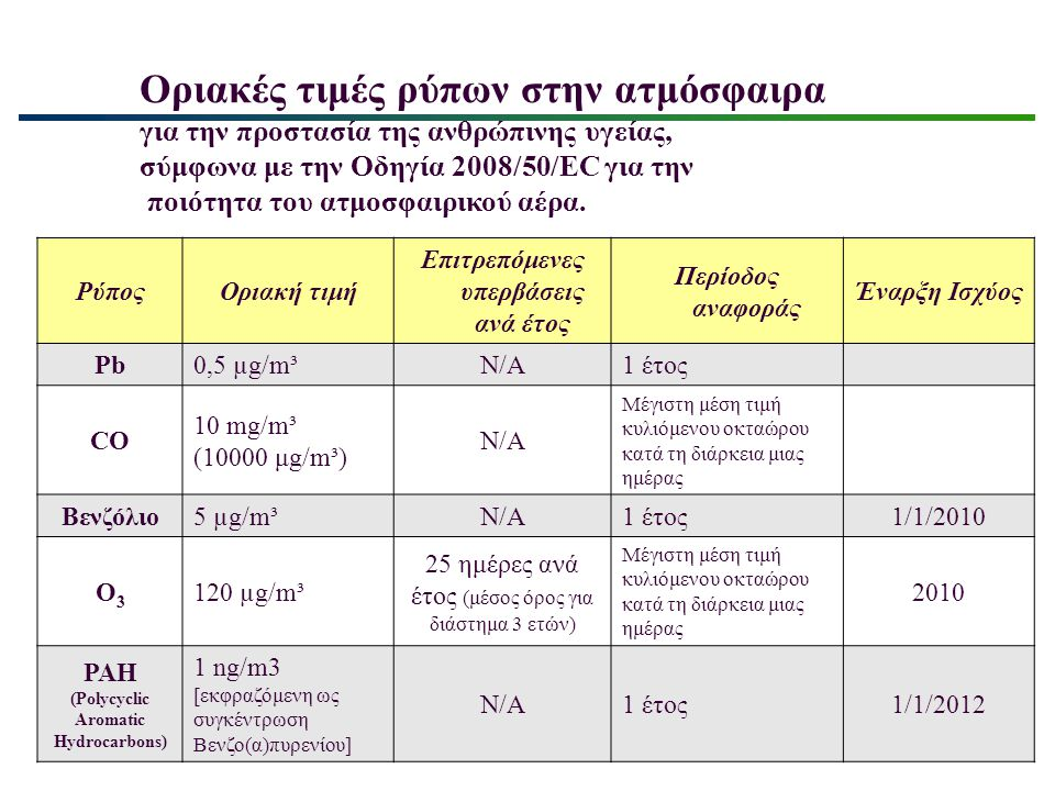 Επιτρεπόμενες υπερβάσεις ανά έτος (Polycyclic Aromatic Hydrocarbons)